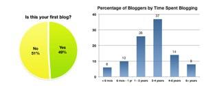 Maturing Blogosphere