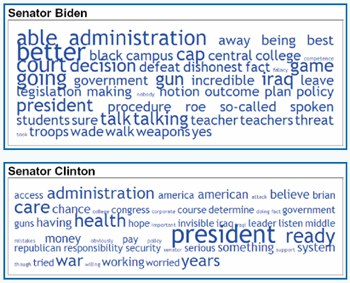 Candidate Debate Tag Clouds