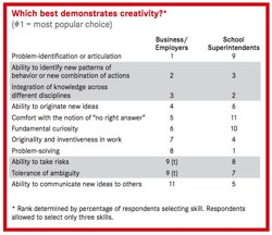 Which best demonstrates creativity?