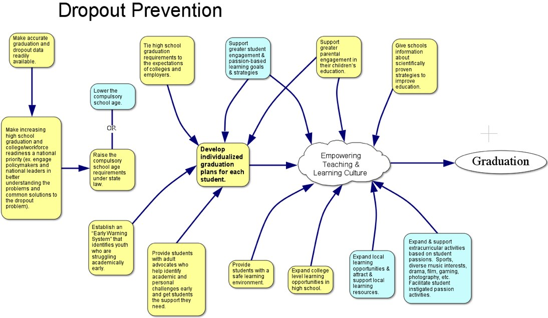 solutions for dropout prevention   worth click to enlarge or click here to pull out as a separate image