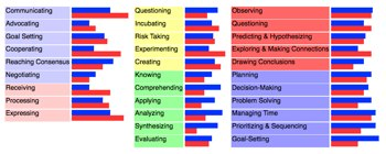 Picture of Student Rankings of Skills Applications