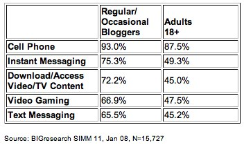 Table from BIGresearch Study
