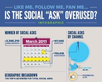 Social Asks Infographic
