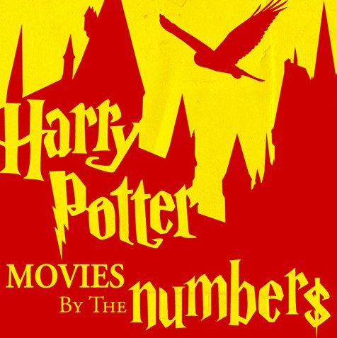 Harry Potter Movies by the Numbers