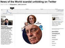 Visual of Phone Hack Scandal