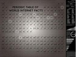Tabla_periódica_sobre_datos_de_Internet_en_el_mundo_#infografia_#infographic_#internet_»_InfoGraphic-a-Day-20110828-154706.jpg