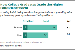 Graphic illustrating Dissatisfaction with College Experience