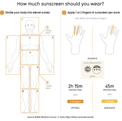 How Much Sun Screen Should You Use?