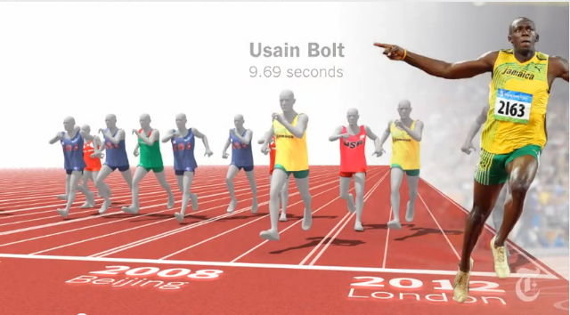 Usain Bolt vs. 116 years of Olympics sprinters\